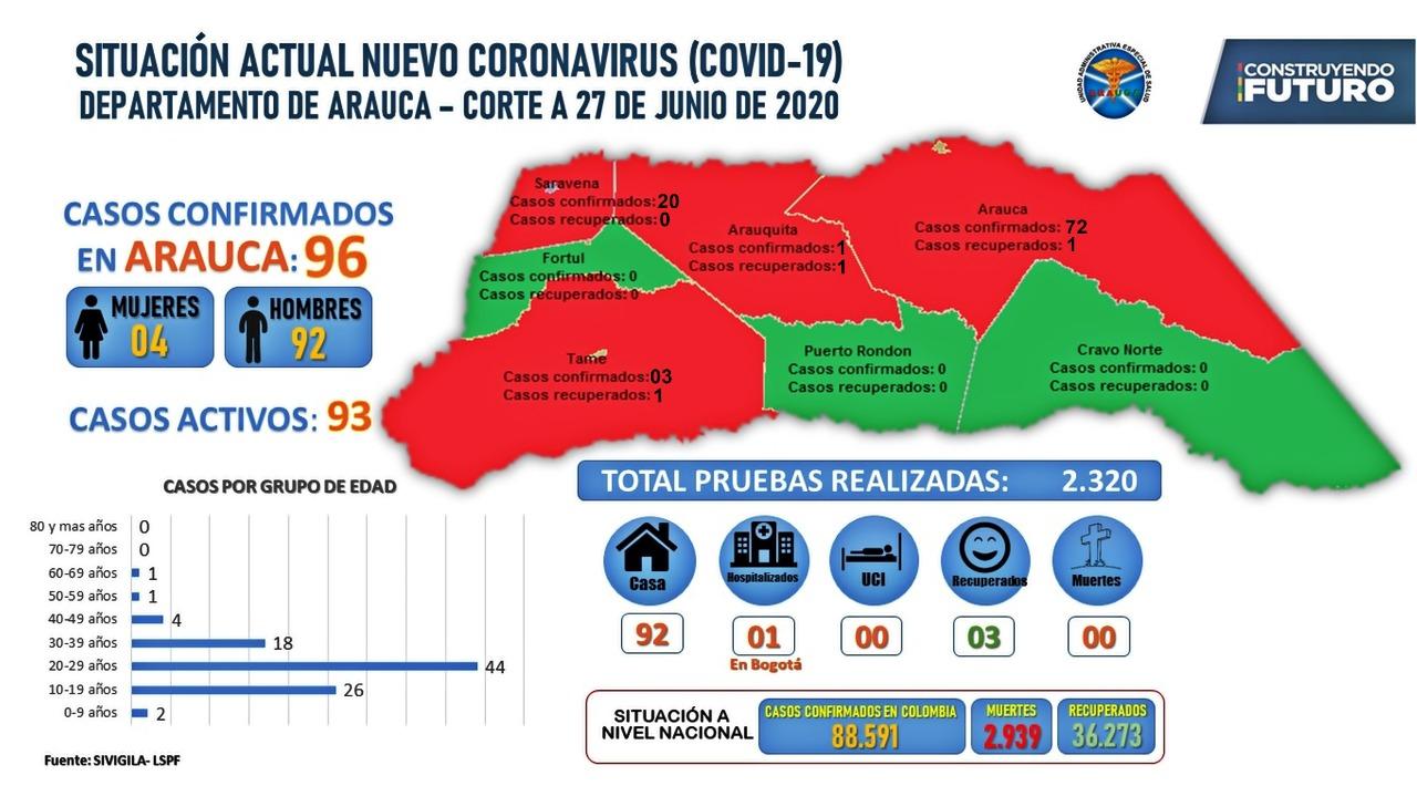 Reporte de casos de Covid-19 en Arauca